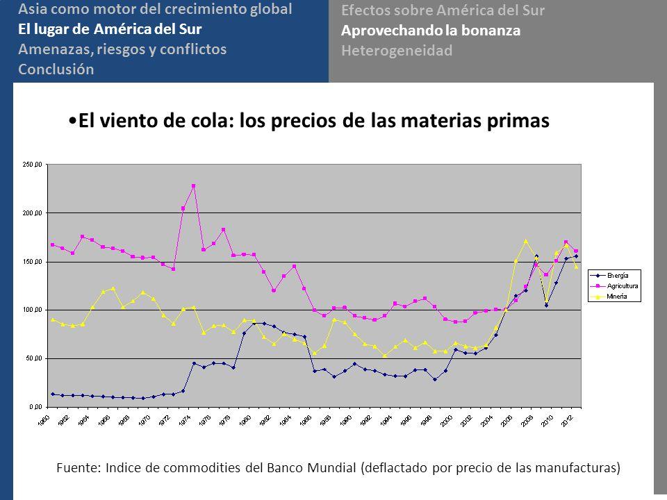 El viento de cola: los precios de las materias primas