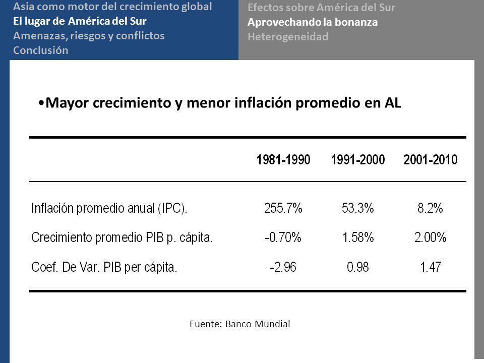 Mayor crecimiento y menor inflación promedio en AL