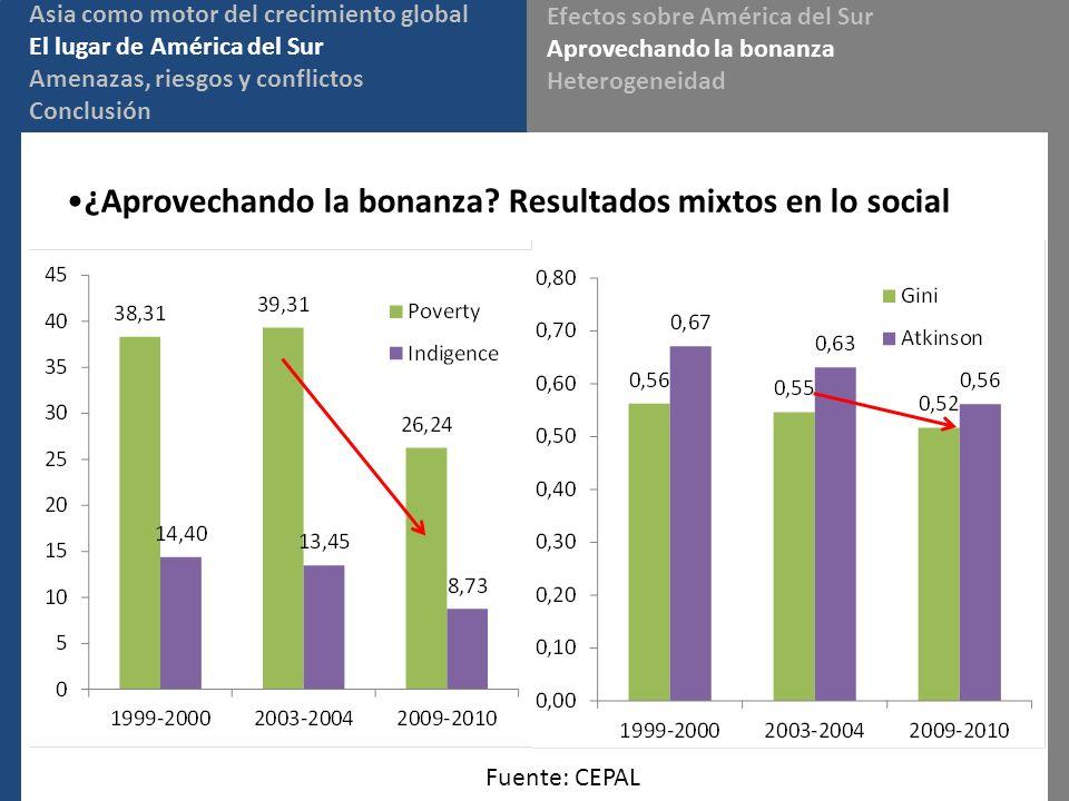 ¿Aprovechando la bonanza Resultados mixtos en lo social