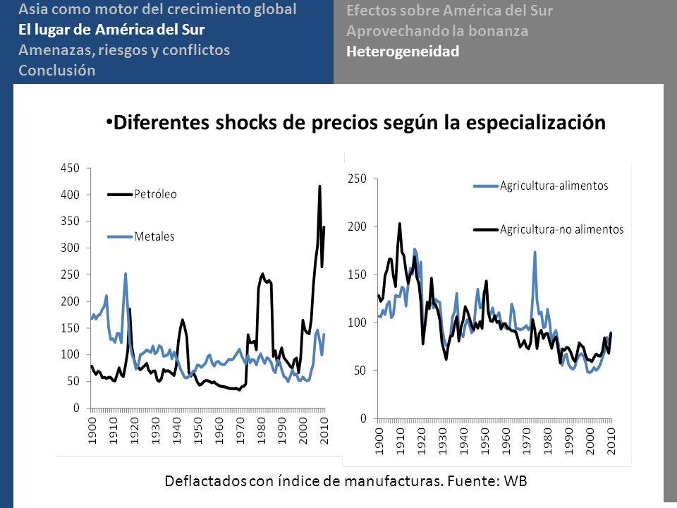 Deflactados con índice de manufacturas. Fuente: WB