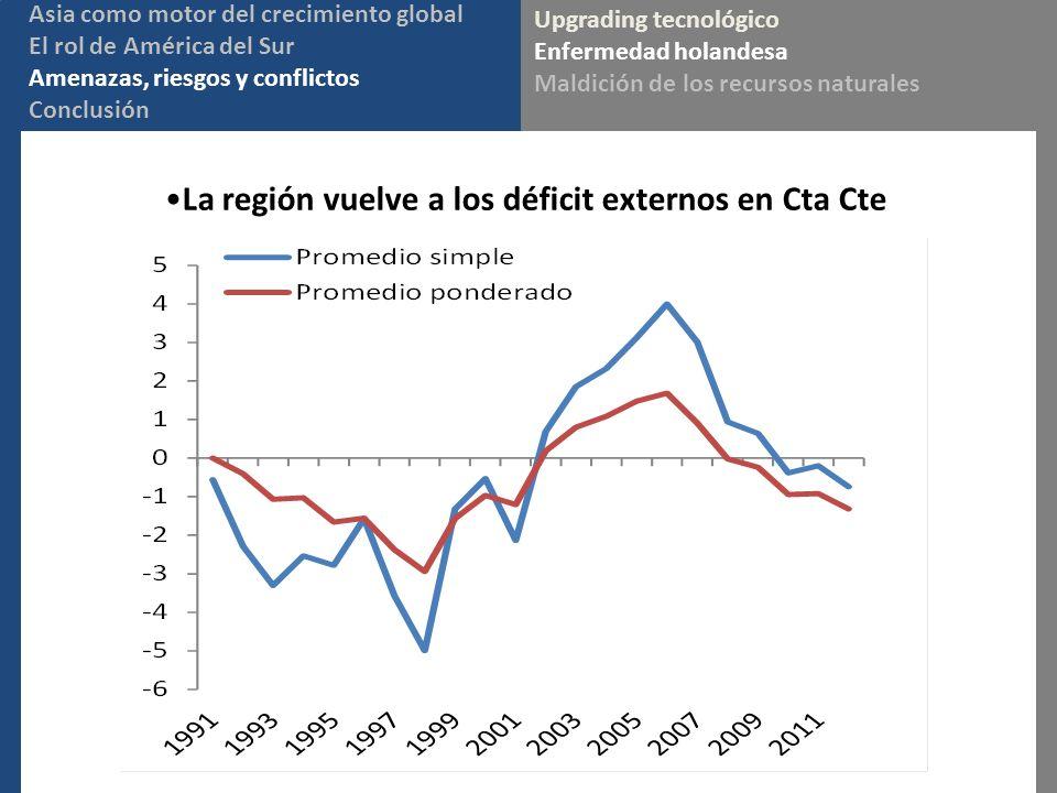 La región vuelve a los déficit externos en Cta Cte