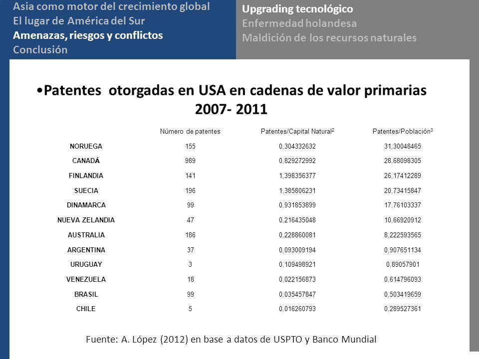 Patentes otorgadas en USA en cadenas de valor primarias 2007- 2011