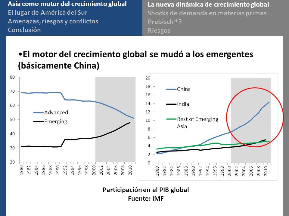 Participación en el PIB global