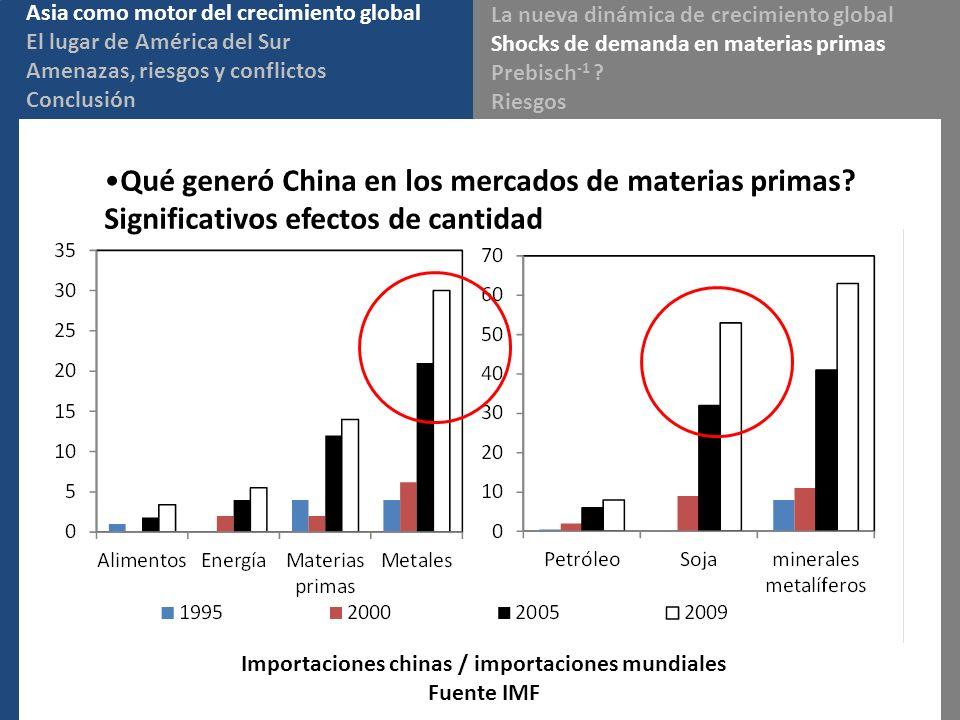 Importaciones chinas / importaciones mundiales