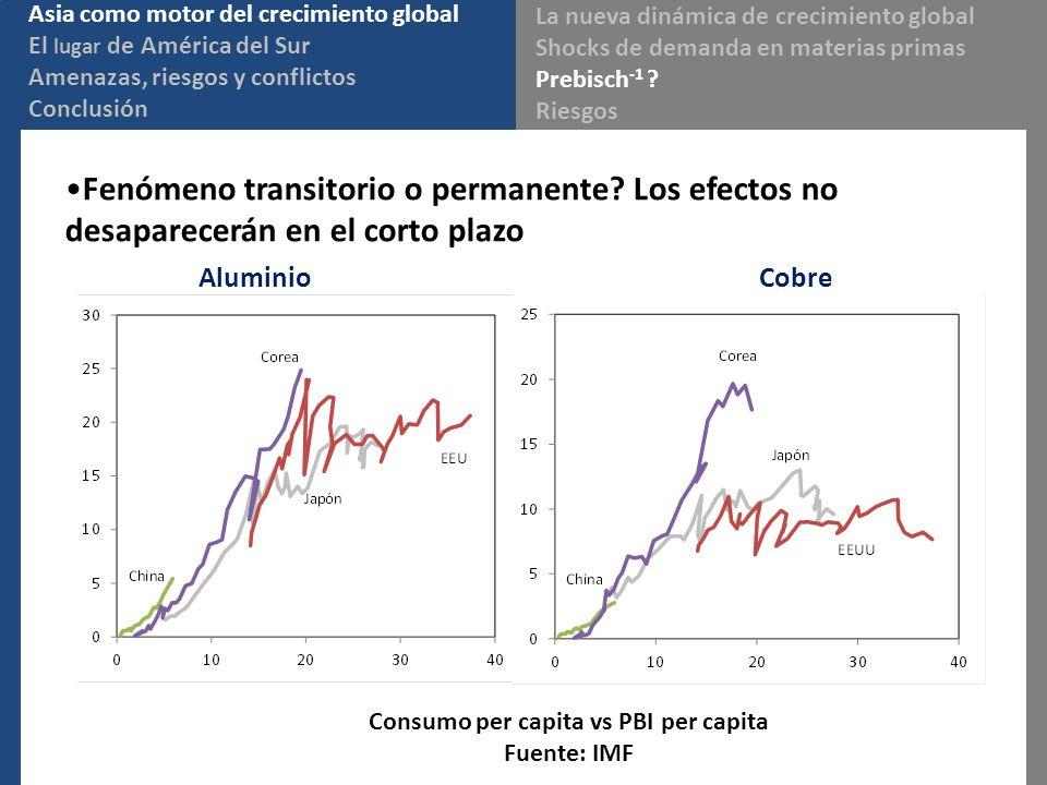 Consumo per capita vs PBI per capita