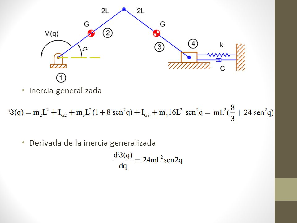 Inercia generalizada Derivada de la inercia generalizada