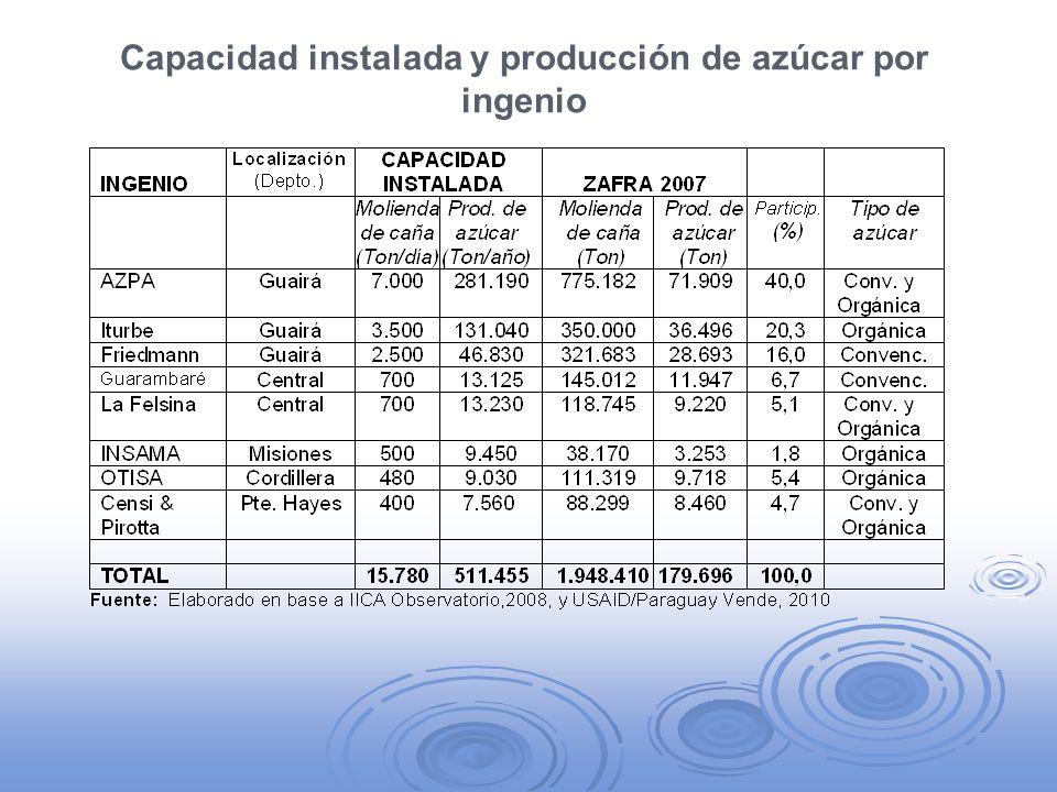 Capacidad instalada y producción de azúcar por ingenio