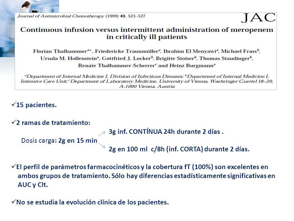 15 pacientes. 2 ramas de tratamiento: 3g inf. CONTÍNUA 24h durante 2 días . Dosis carga: 2g en 15 min.