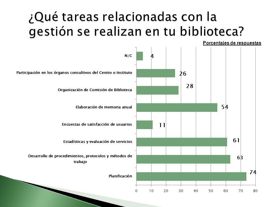 ¿Qué tareas relacionadas con la gestión se realizan en tu biblioteca