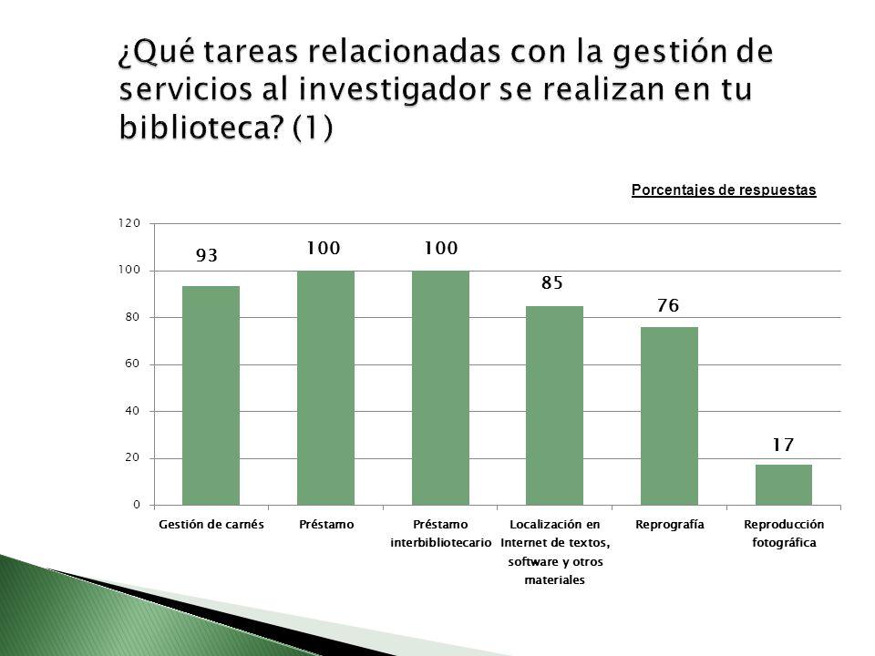 ¿Qué tareas relacionadas con la gestión de servicios al investigador se realizan en tu biblioteca (1)