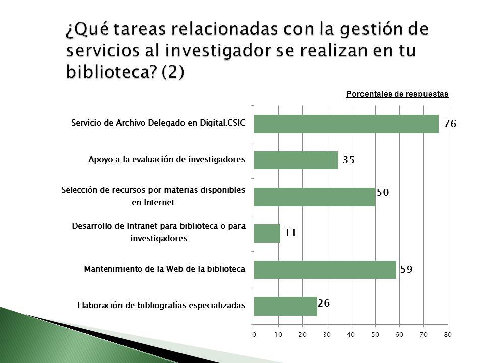 ¿Qué tareas relacionadas con la gestión de servicios al investigador se realizan en tu biblioteca (2)