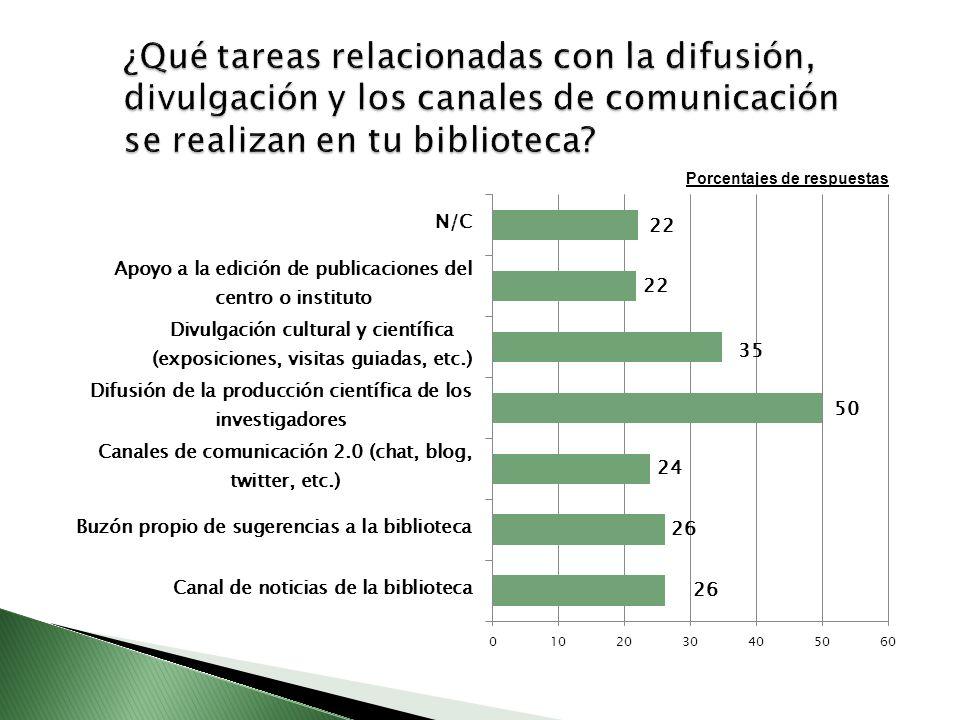 ¿Qué tareas relacionadas con la difusión, divulgación y los canales de comunicación se realizan en tu biblioteca