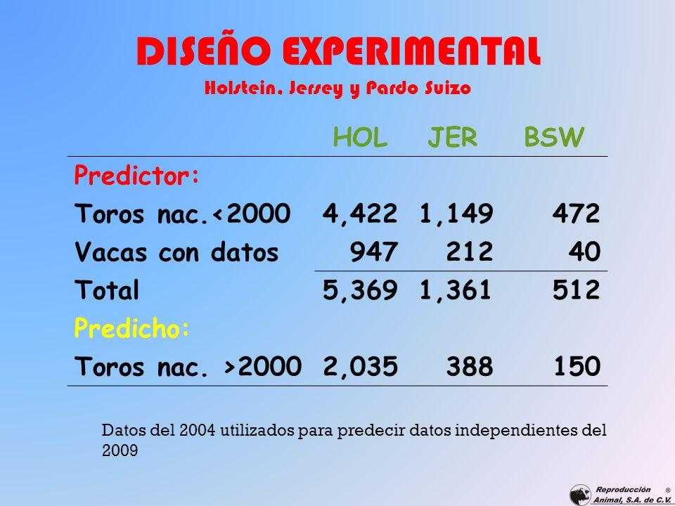 DISEÑO EXPERIMENTAL Holstein, Jersey y Pardo Suizo