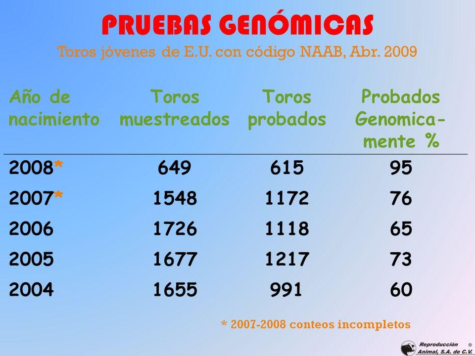 PRUEBAS GENÓMICAS Toros jóvenes de E.U. con código NAAB, Abr. 2009