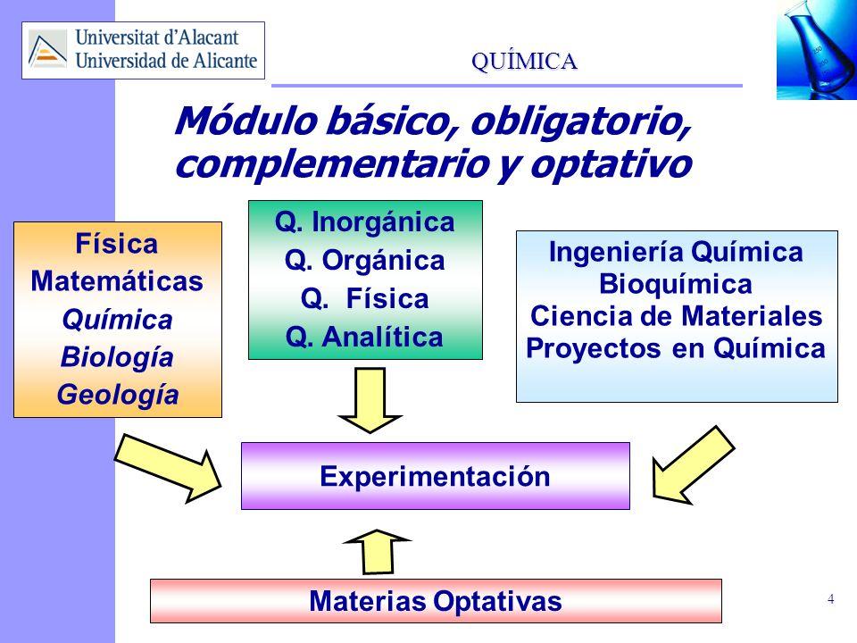 Módulo básico, obligatorio, complementario y optativo