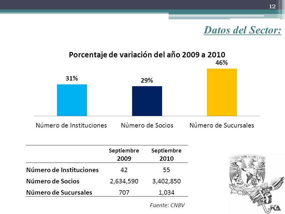 Datos del Sector: Número de Instituciones 42 55 Número de Socios