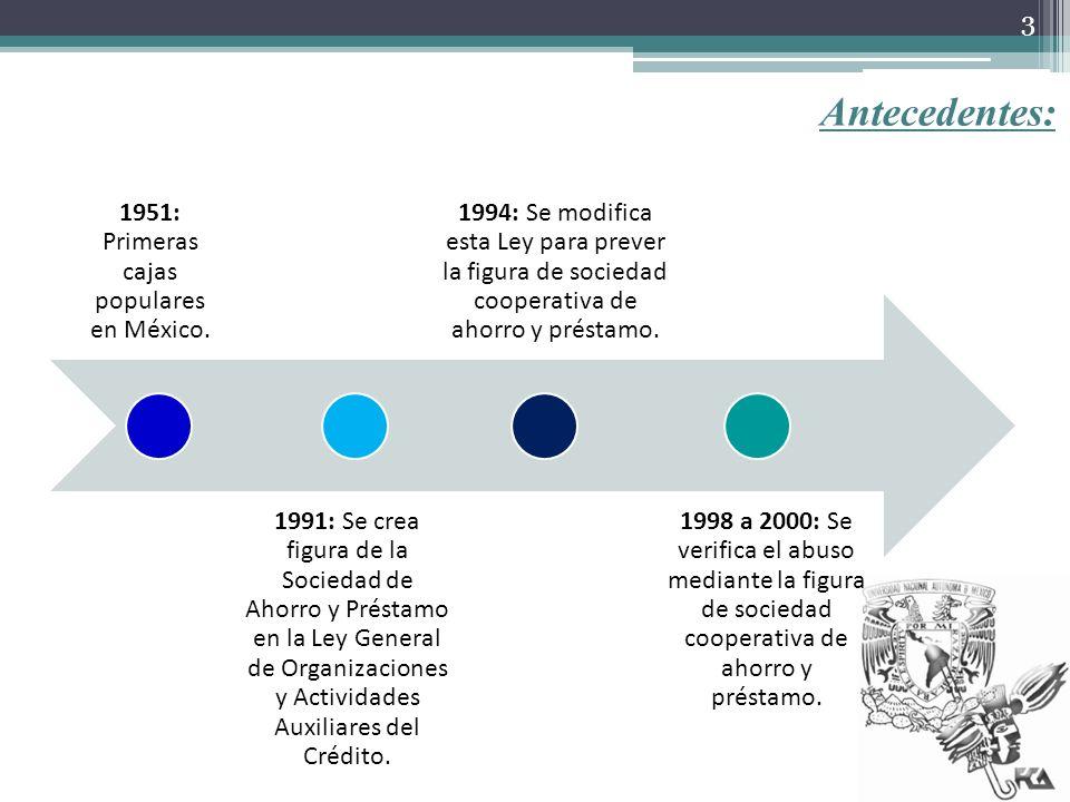1951: Primeras cajas populares en México.