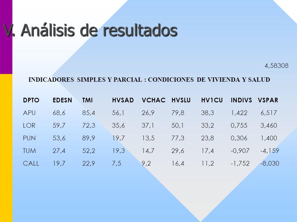 INDICADORES SIMPLES Y PARCIAL : CONDICIONES DE VIVIENDA Y SALUD