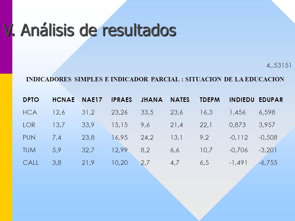 INDICADORES SIMPLES E INDICADOR PARCIAL : SITUACION DE LA EDUCACION