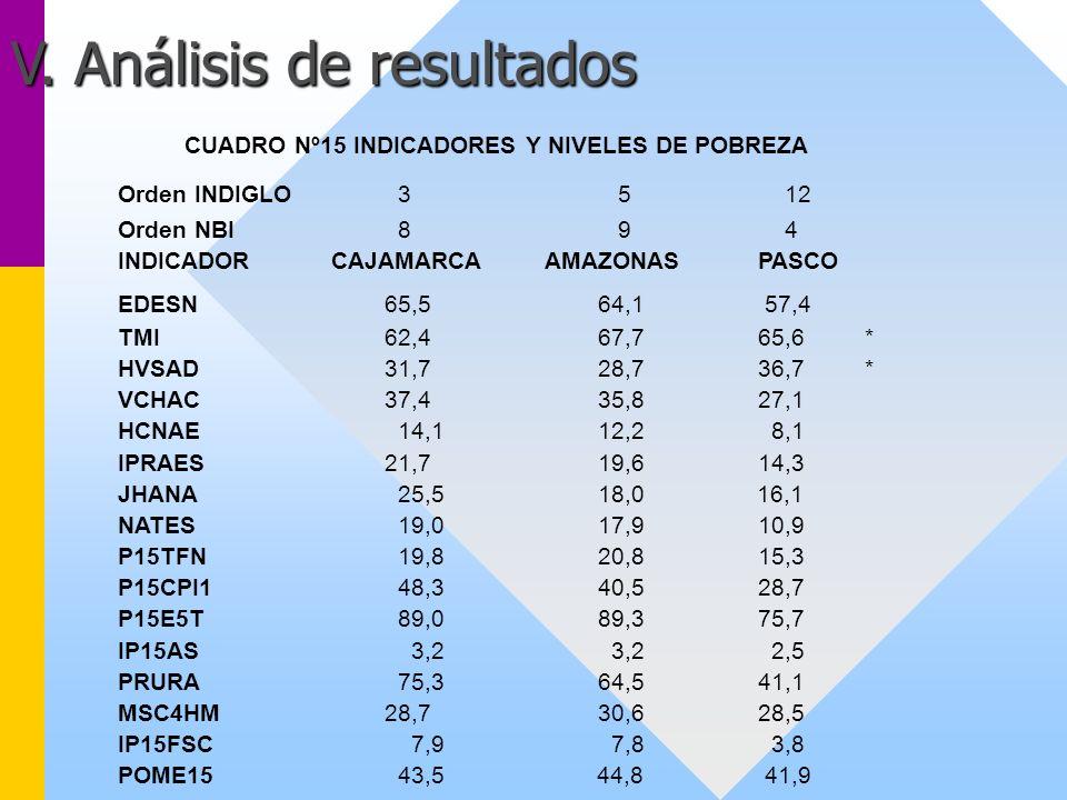 V. Análisis de resultados