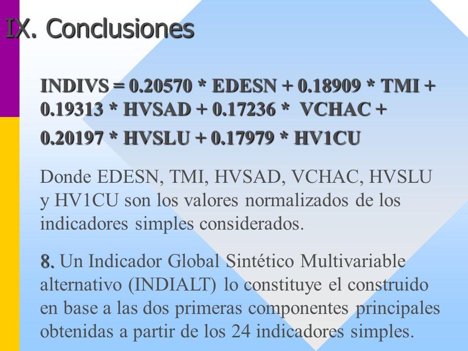 IX. Conclusiones INDIVS = 0.20570 * EDESN + 0.18909 * TMI + 0.19313 * HVSAD + 0.17236 * VCHAC + 0.20197 * HVSLU + 0.17979 * HV1CU.