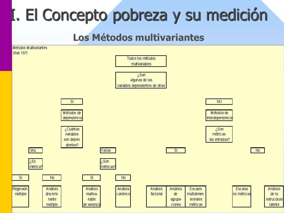 I. El Concepto pobreza y su medición Los Métodos multivariantes