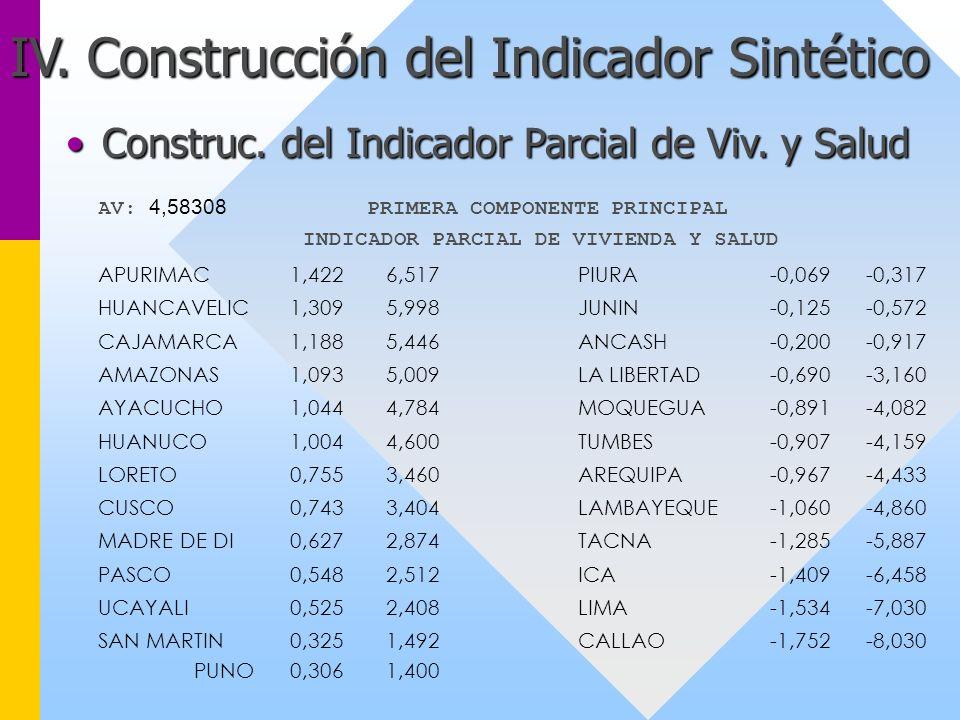 INDICADOR PARCIAL DE VIVIENDA Y SALUD
