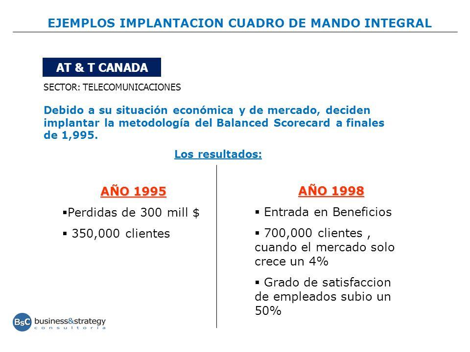 EJEMPLOS IMPLANTACION CUADRO DE MANDO INTEGRAL