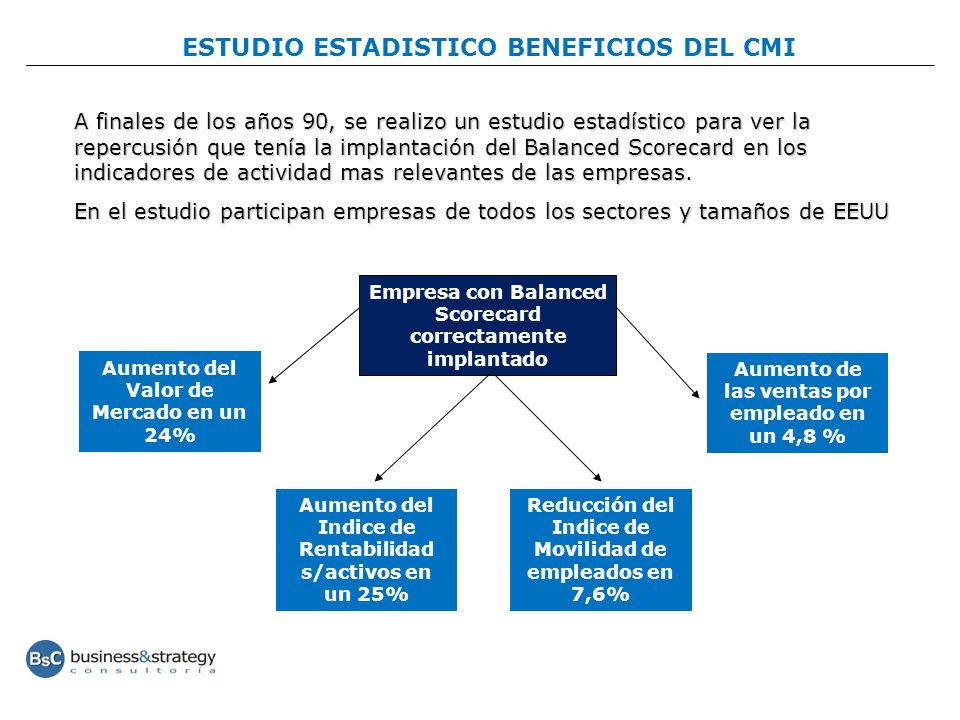 ESTUDIO ESTADISTICO BENEFICIOS DEL CMI
