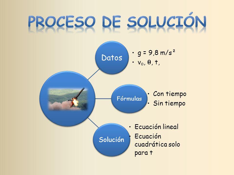 PROCESO DE SOLUCIÓN Datos g = 9,8 m/s² v₀, 𝛉, t, Con tiempo Sin tiempo