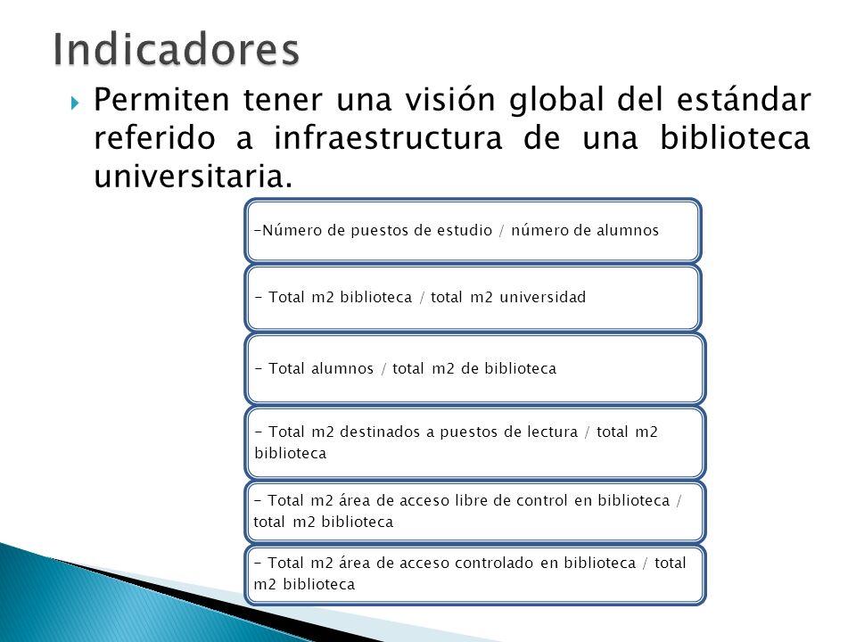 Indicadores Permiten tener una visión global del estándar referido a infraestructura de una biblioteca universitaria.