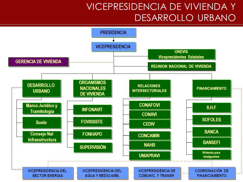 VICEPRESIDENCIA DE VIVIENDA Y DESARROLLO URBANO