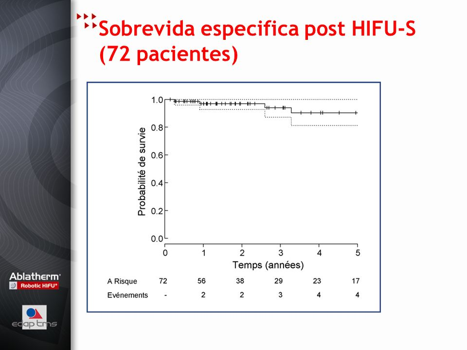 Sobrevida especifica post HIFU-S (72 pacientes)