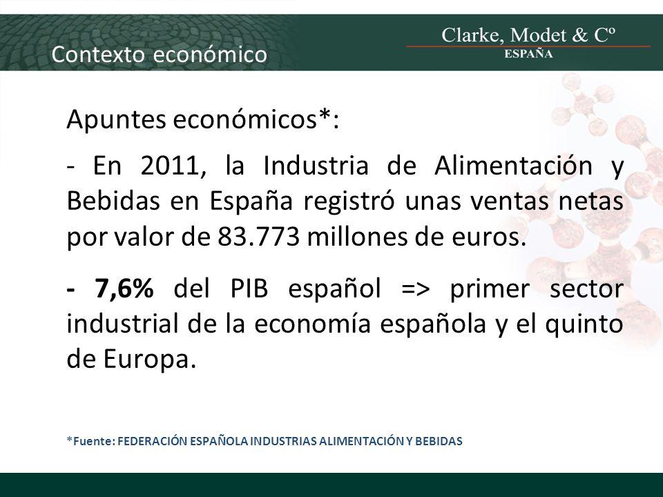 Contexto económico Apuntes económicos*: