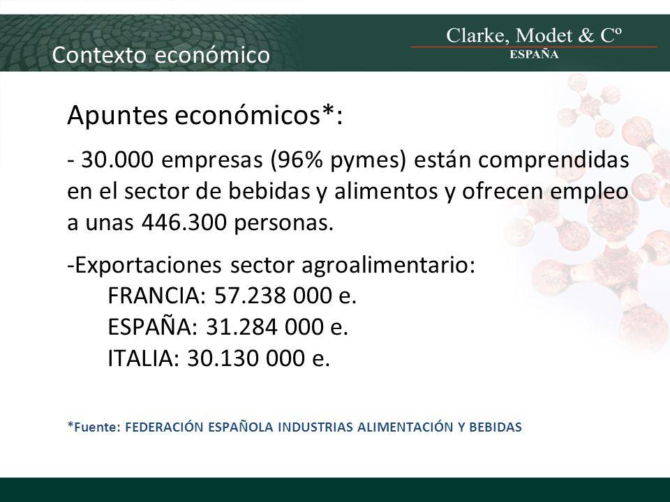 Apuntes económicos*: Contexto económico