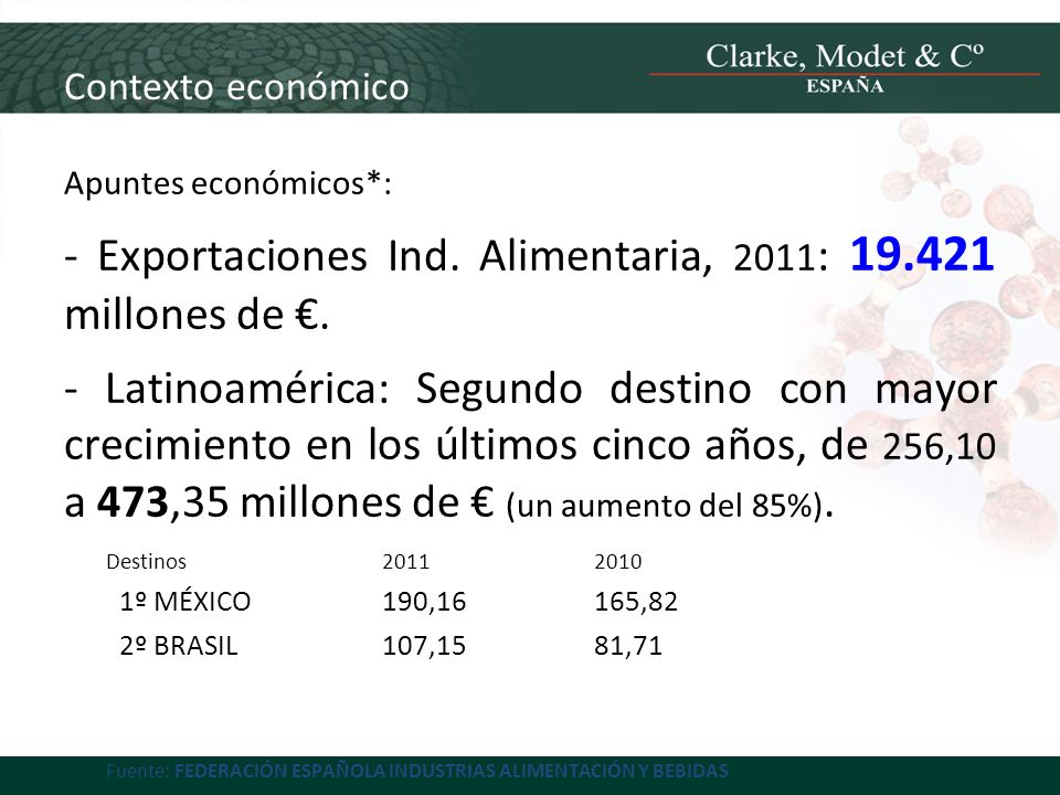 - Exportaciones Ind. Alimentaria, 2011: 19.421 millones de €.