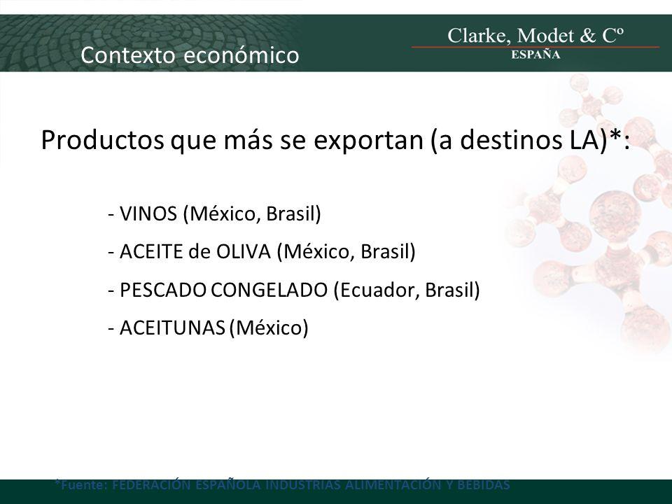 Productos que más se exportan (a destinos LA)*: