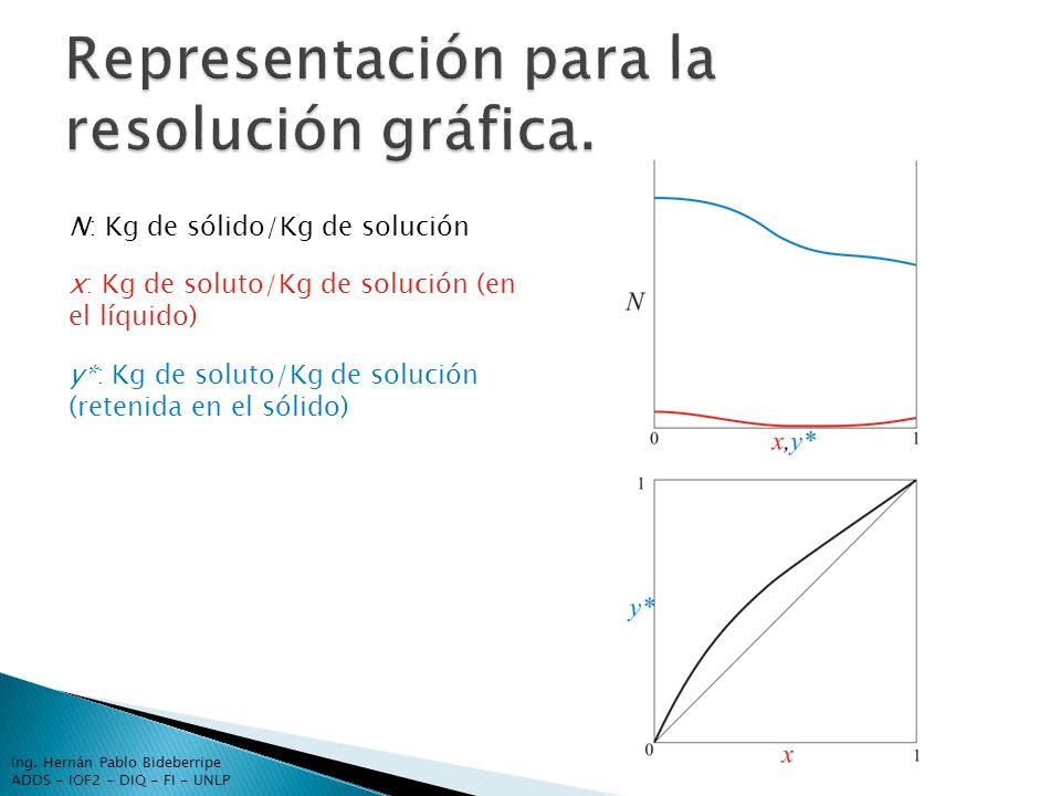 Representación para la resolución gráfica.