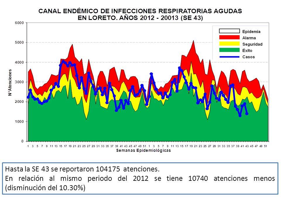 Hasta la SE 43 se reportaron 104175 atenciones.