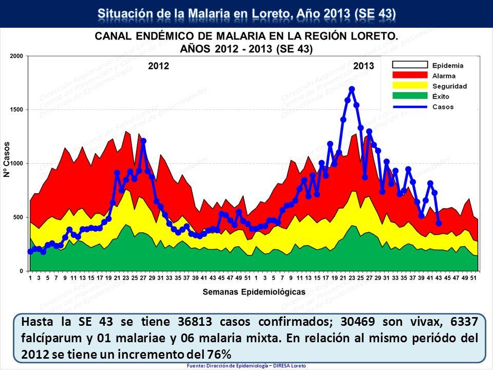 Situación de la Malaria en Loreto, Año 2013 (SE 43)