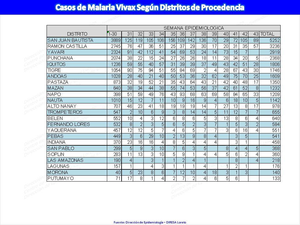 Casos de Malaria Vivax Según Distritos de Procedencia