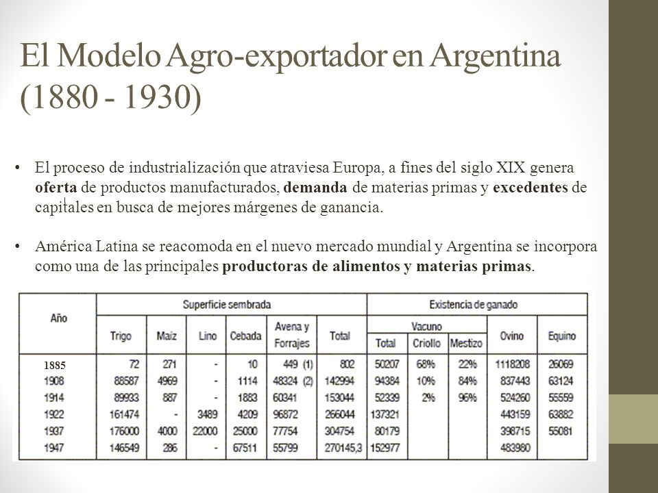 El Modelo Agro-exportador en Argentina (1880 - 1930)