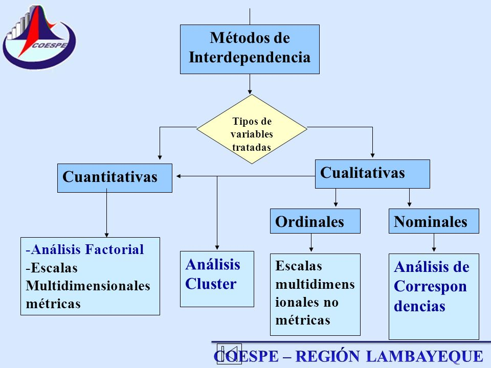 Métodos de Interdependencia Tipos de variables tratadas