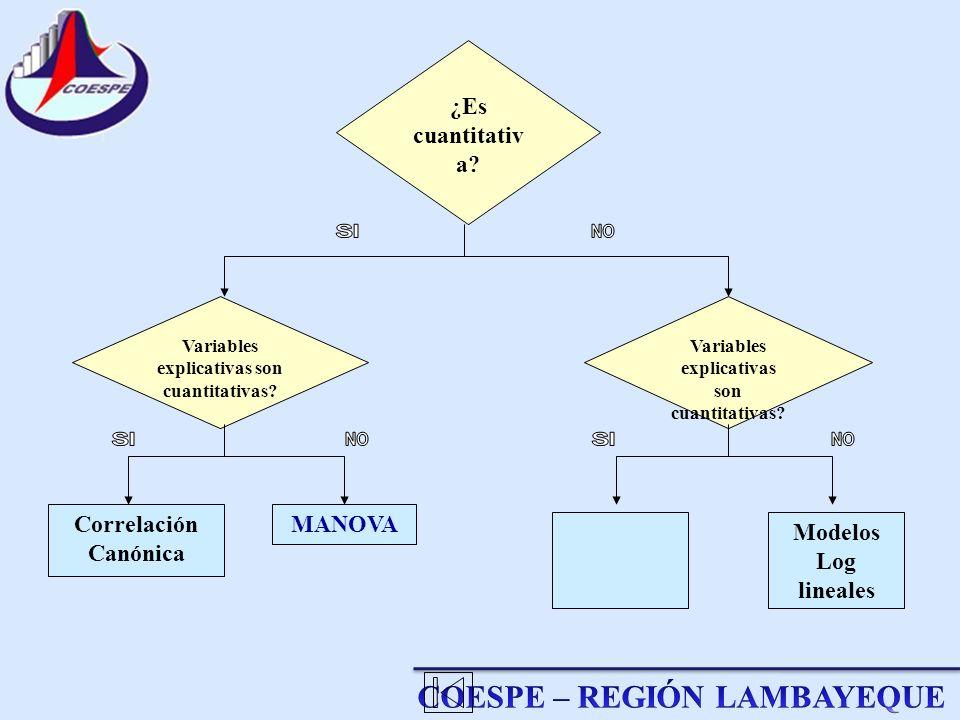 ¿Es cuantitativa Correlación Canónica MANOVA Modelos Log lineales
