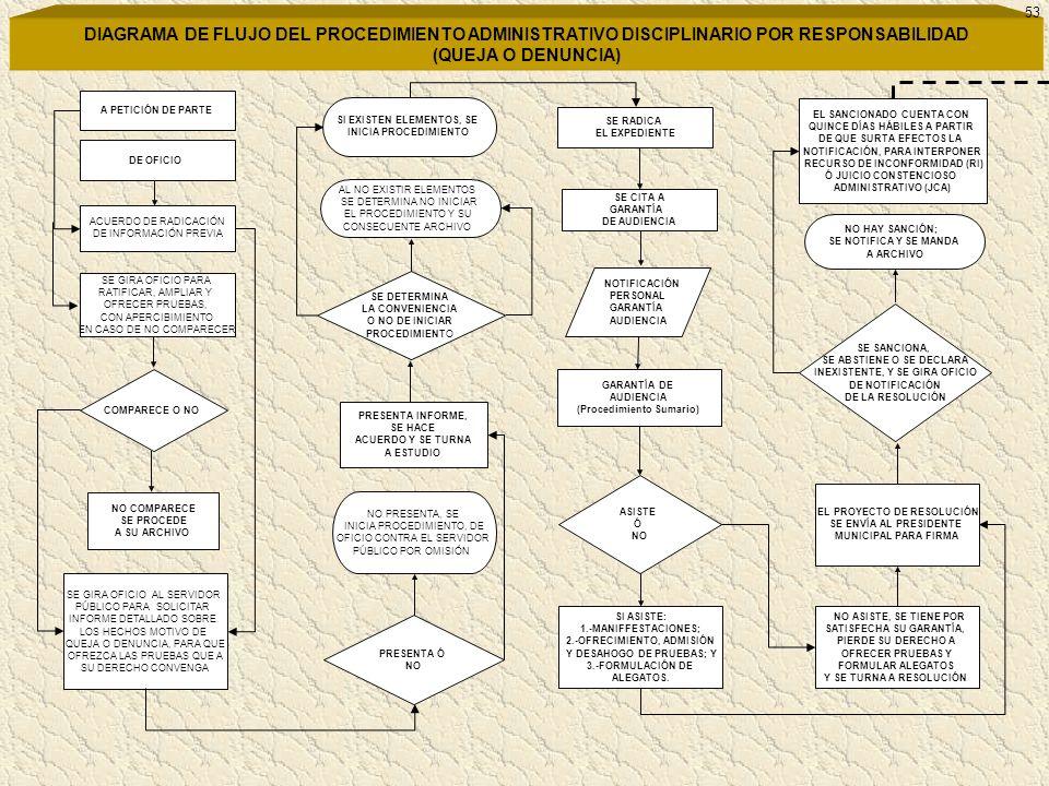 53 DIAGRAMA DE FLUJO DEL PROCEDIMIENTO ADMINISTRATIVO DISCIPLINARIO POR RESPONSABILIDAD (QUEJA O DENUNCIA)