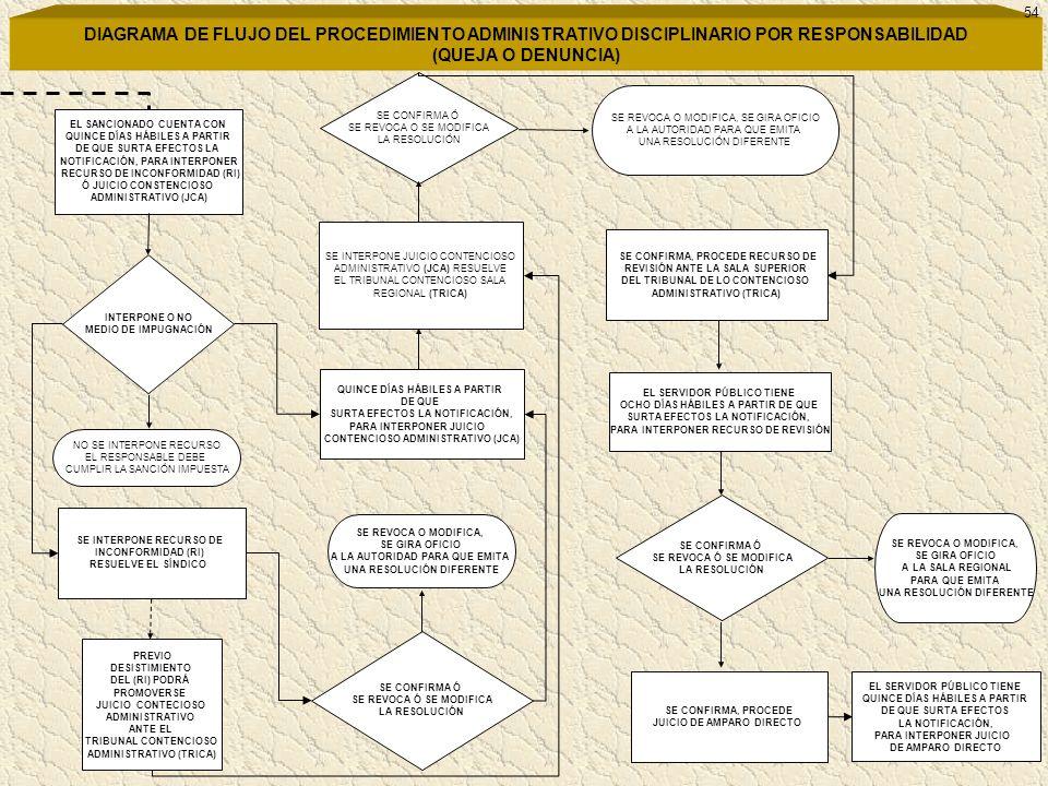 54 DIAGRAMA DE FLUJO DEL PROCEDIMIENTO ADMINISTRATIVO DISCIPLINARIO POR RESPONSABILIDAD (QUEJA O DENUNCIA)