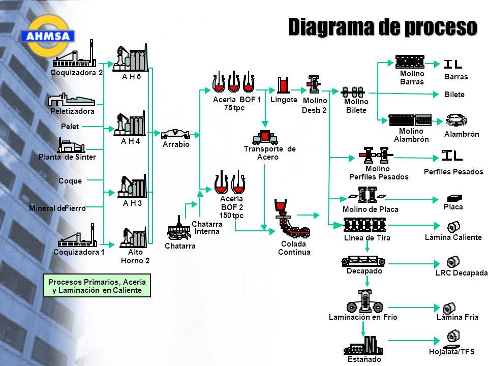 Diagrama de proceso Coquizadora 2 A H 5 Molino Barras Barras Bilete