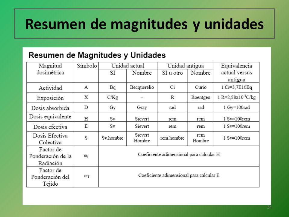 Resumen de magnitudes y unidades