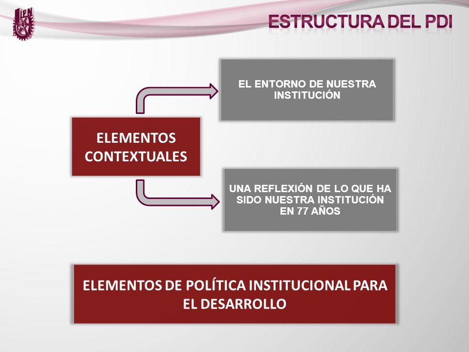 ESTRUCTURA DEL PDI ELEMENTOS CONTEXTUALES