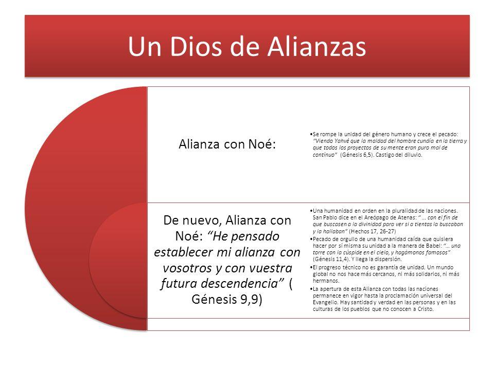Un Dios de Alianzas Alianza con Noé: